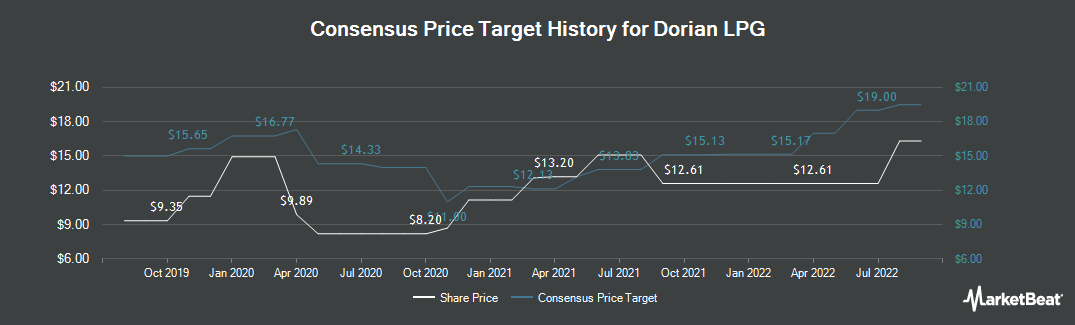 Price Target History for Dorian LPG (NYSE:LPG)