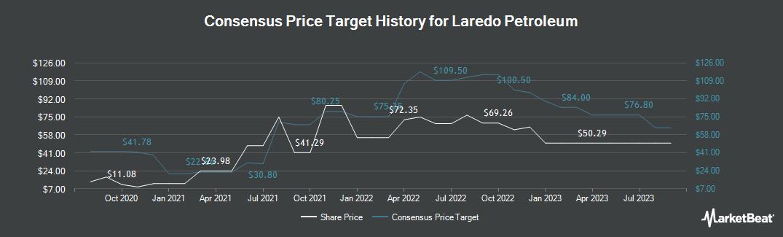 Price Target History for Laredo Petroleum (NYSE:LPI)