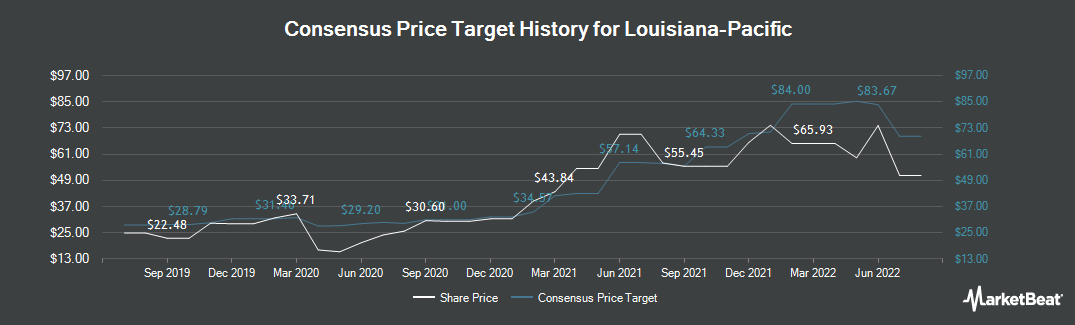 Price Target History for Louisiana-Pacific (NYSE:LPX)