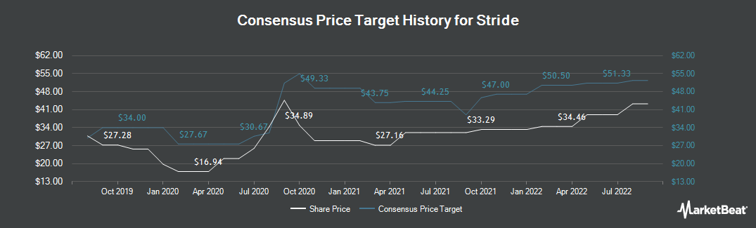 Price Target History for K12 (NYSE:LRN)