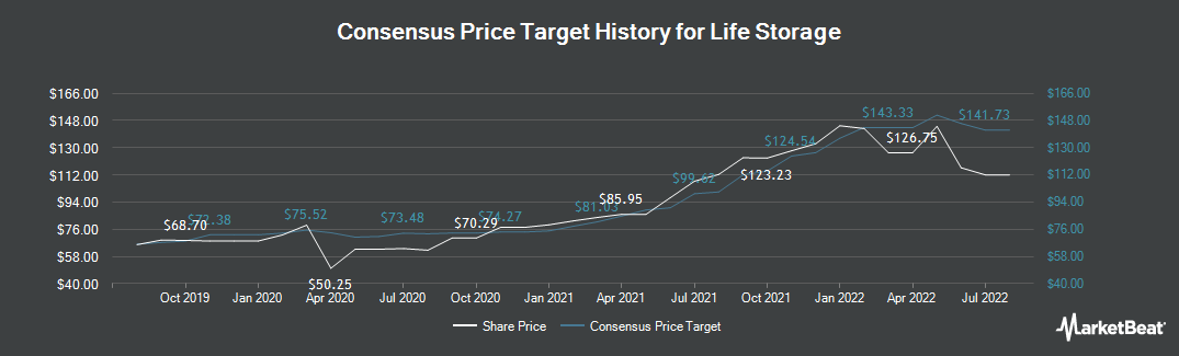 Price Target History for Life Storage (NYSE:LSI)