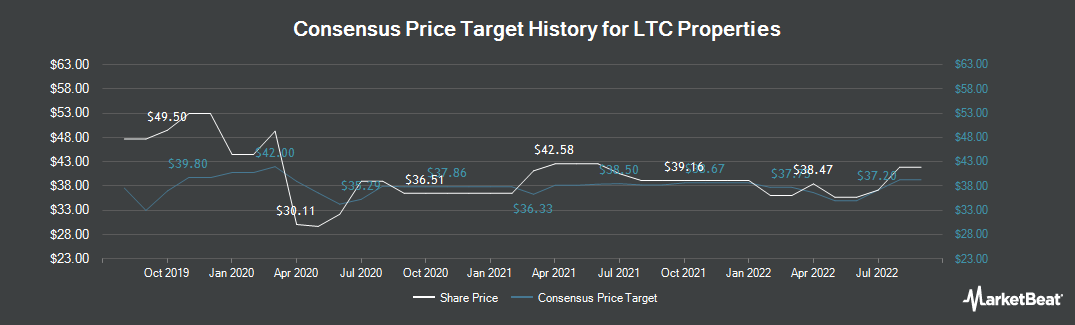 Price Target History for LTC Properties (NYSE:LTC)