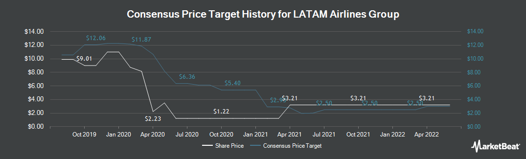 Price Target History for LATAM Airlines Group S.A. (NYSE:LTM)