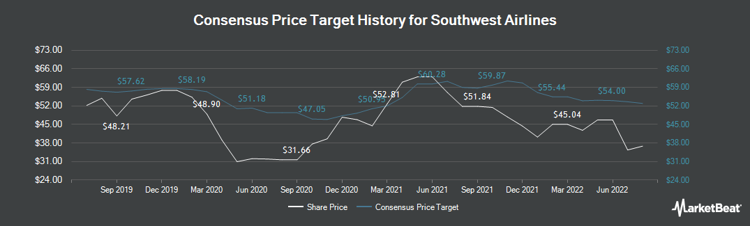 Price Target History for Southwest Airlines Company (NYSE:LUV)