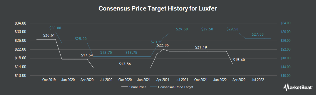 Price Target History for Luxfer (NYSE:LXFR)