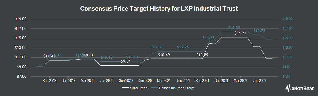 Price Target History for Lexington Realty Trust (NYSE:LXP)