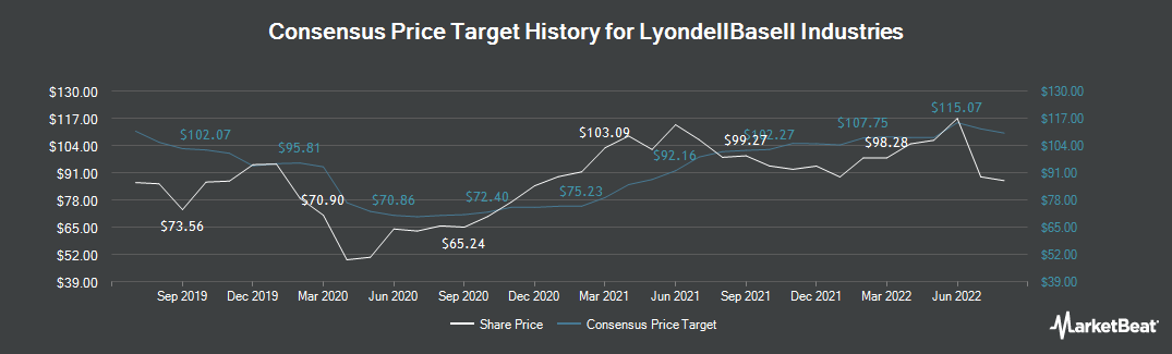 Price Target History for LyondellBasell Industries (NYSE:LYB)