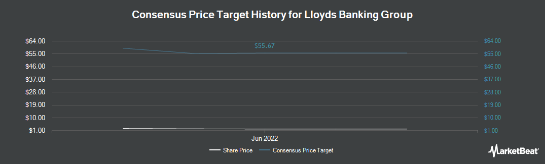 Price Target History for Lloyds Banking Group (NYSE:LYG)