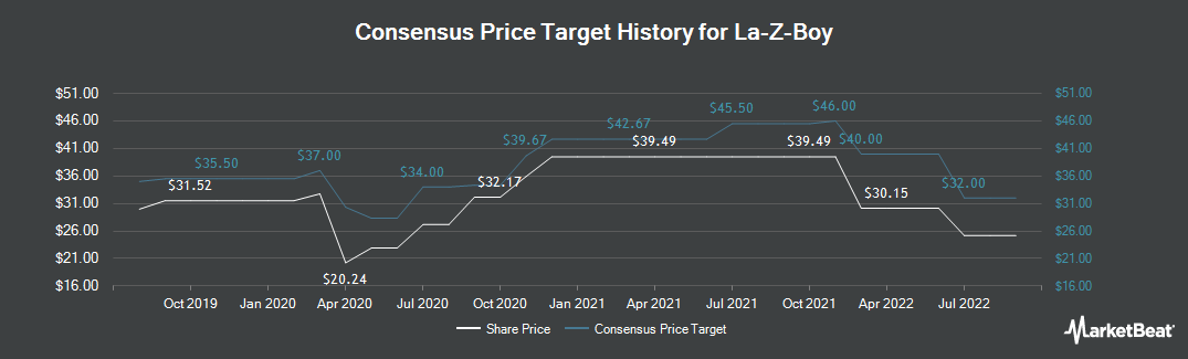Price Target History for La-Z-Boy Incorporated (NYSE:LZB)