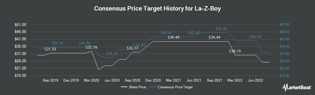 Price Target History for La-Z-Boy (NYSE:LZB)