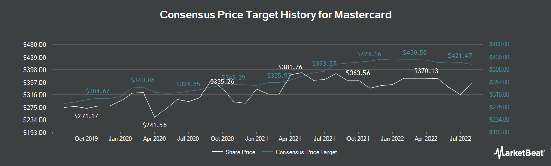Price Target History for Mastercard Incorporated (NYSE:MA)