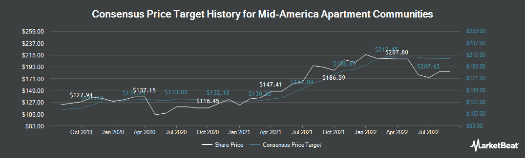 Price Target History for Mid-America Apartment Communities (NYSE:MAA)