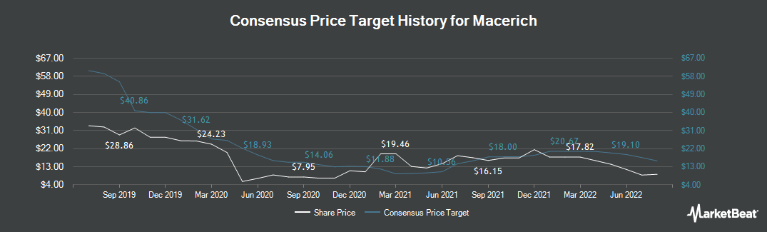Price Target History for Macerich Company (The) (NYSE:MAC)
