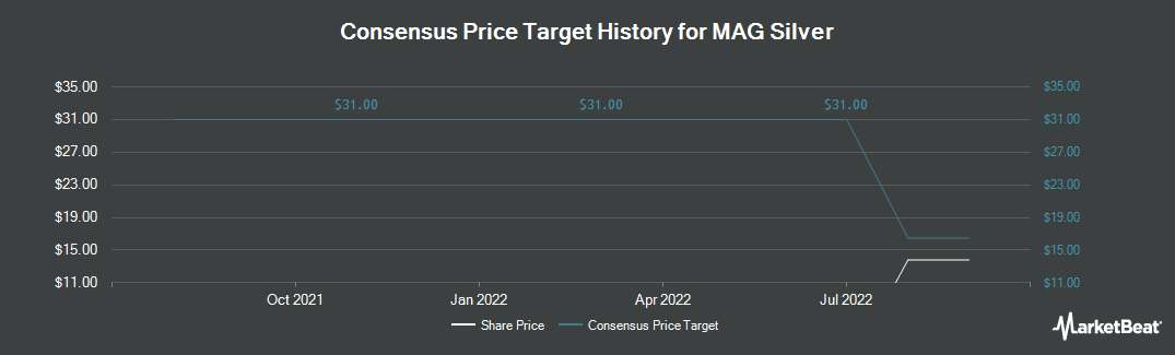 Price Target History for MAG Silver Corp (NYSE:MAG)