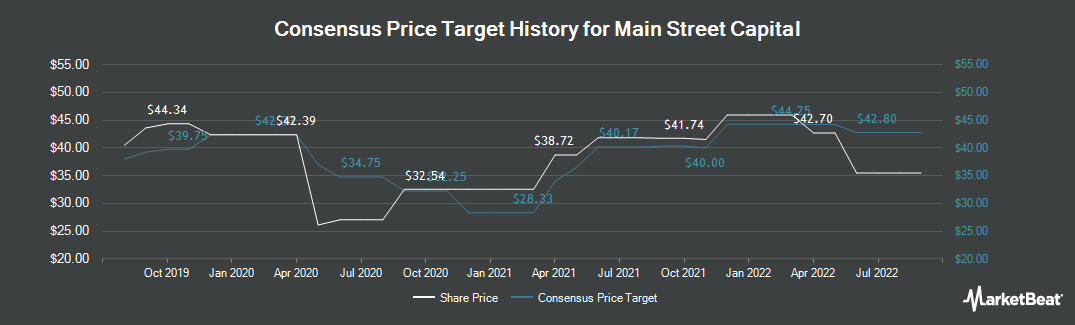 Price Target History for Main Street Capital (NYSE:MAIN)