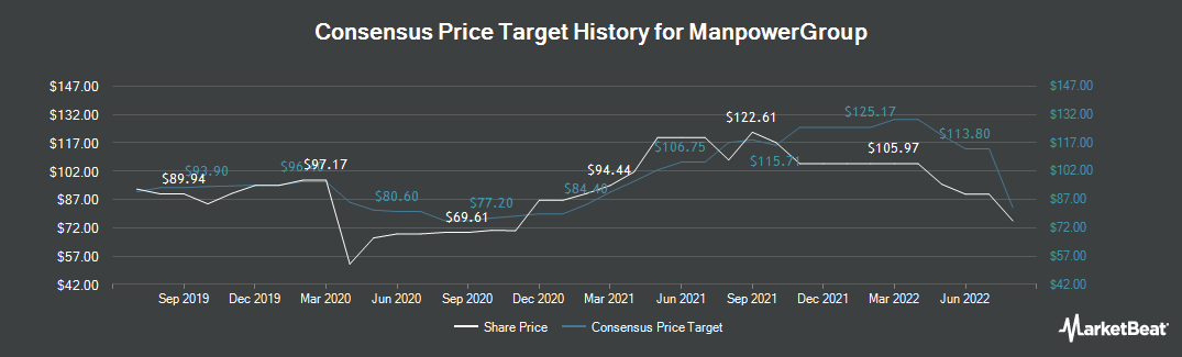 Price Target History for ManpowerGroup (NYSE:MAN)