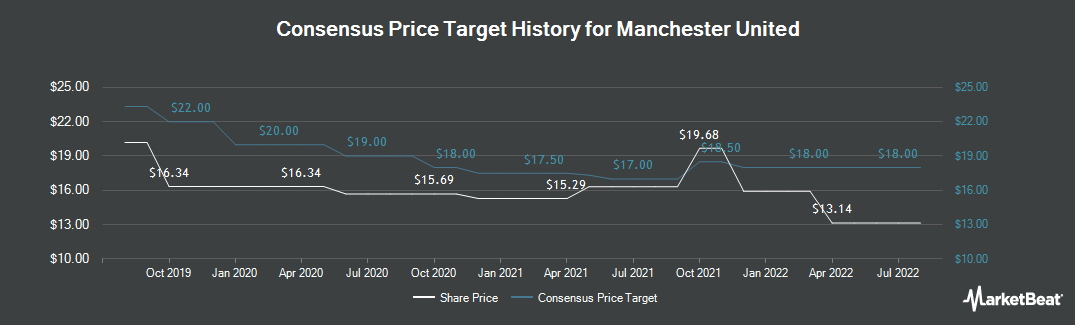 Price Target History for Manchester United (NYSE:MANU)