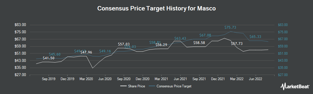 Price Target History for Masco (NYSE:MAS)