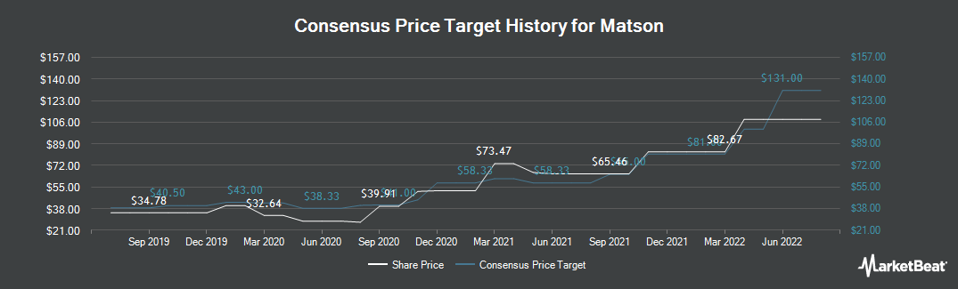 Price Target History for Matson (NYSE:MATX)