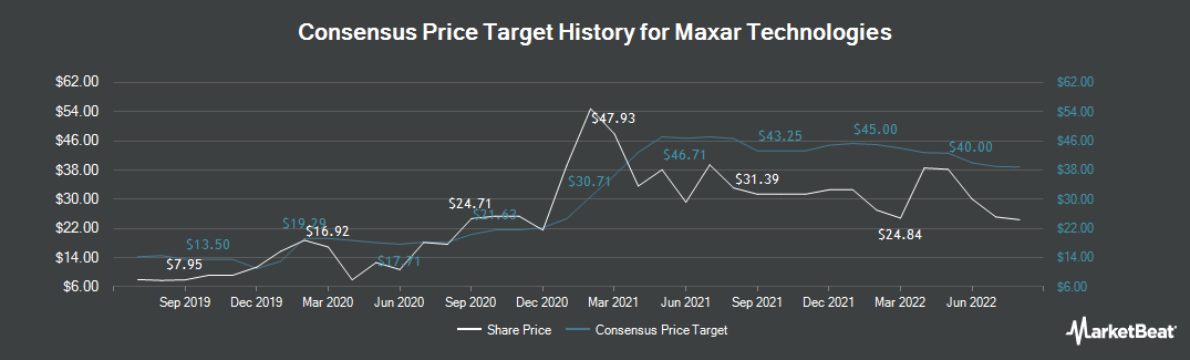 Price Target History for Maxar Technologies (NYSE:MAXR)