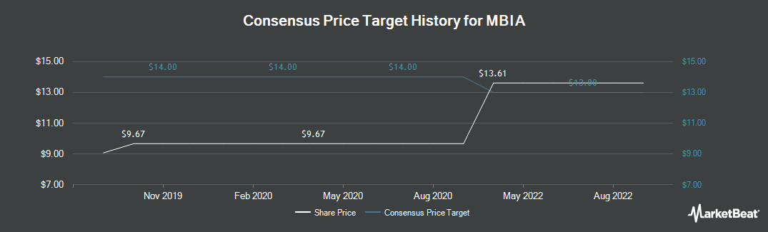 Price Target History for MBIA (NYSE:MBI)