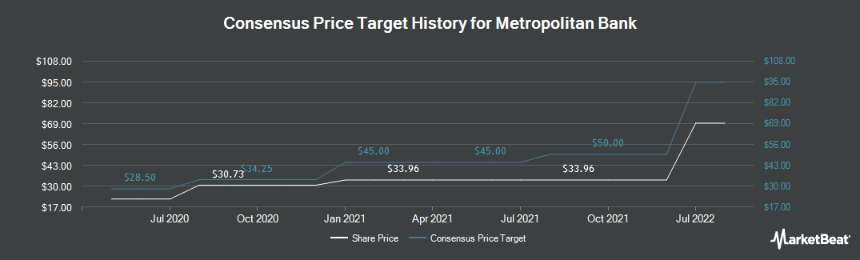 Price Target History for Metropolitan Bank (NYSE:MCB)