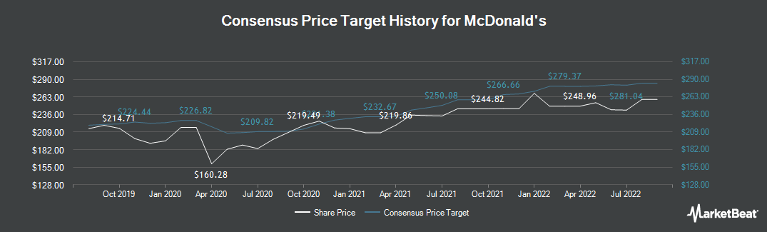 Price Target History for McDonald`s (NYSE:MCD)