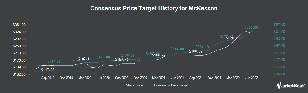 Price Target History for McKesson Corporation (NYSE:MCK)