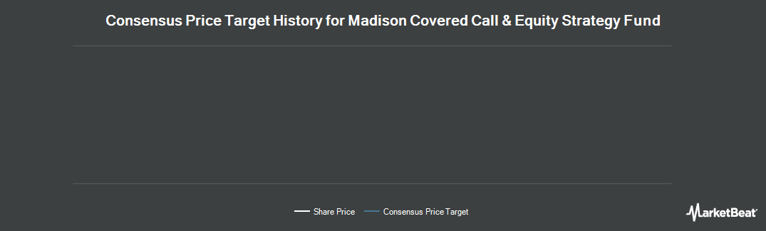 Price Target History for Madison Covered Call & Equity Strtgy Fd (NYSE:MCN)