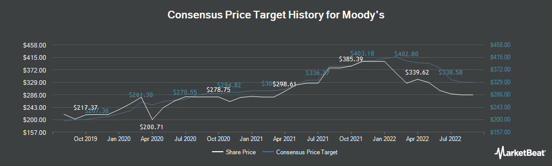 Price Target History for Moody`s Corporation (NYSE:MCO)