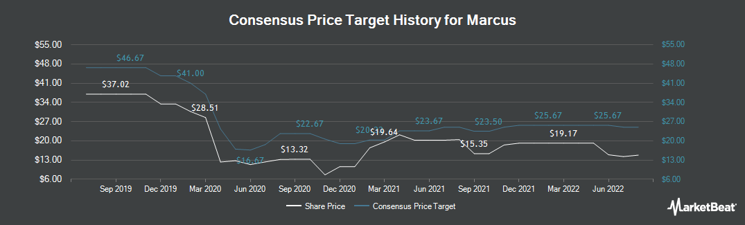 Price Target History for Marcus Corporation (The) (NYSE:MCS)