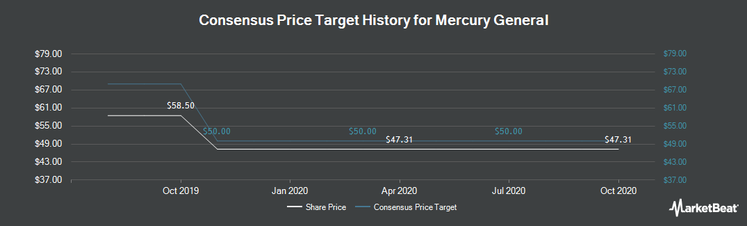 Price Target History for Mercury General (NYSE:MCY)
