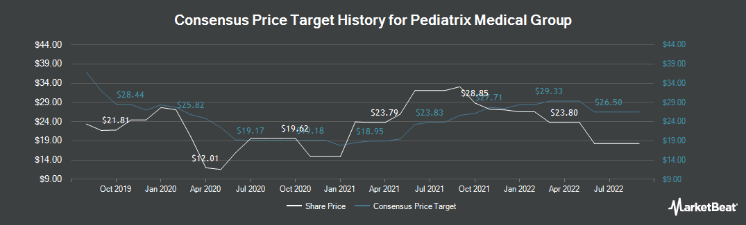 Price Target History for Mednax (NYSE:MD)