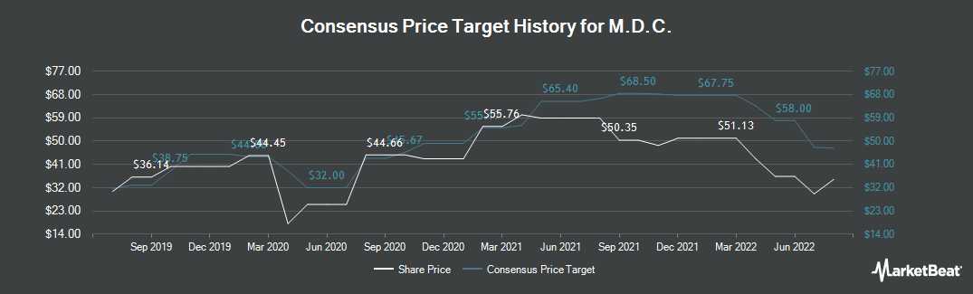 Price Target History for MDC (NYSE:MDC)