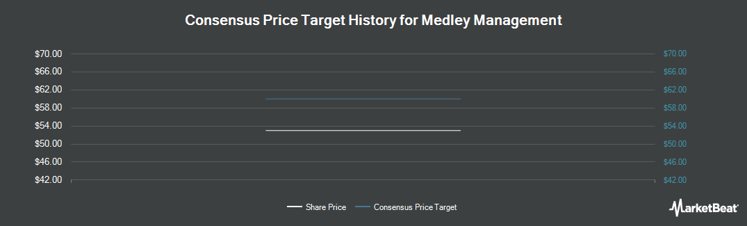 Price Target History for Medley Management (NYSE:MDLY)