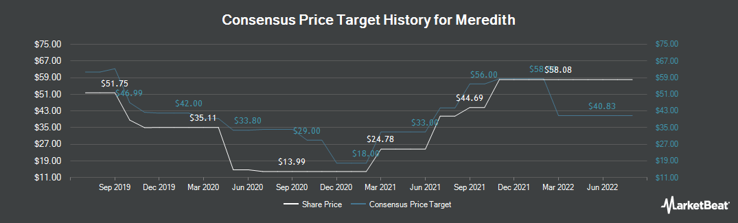 Price Target History for Meredith Corporation (NYSE:MDP)