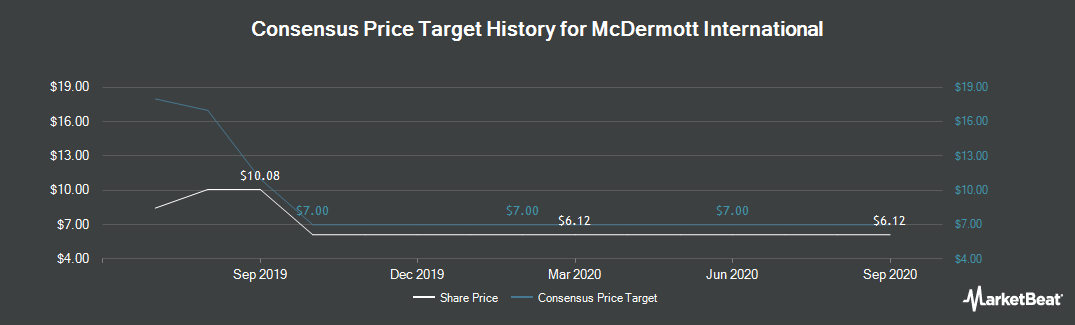Price Target History for McDermott International (NYSE:MDR)