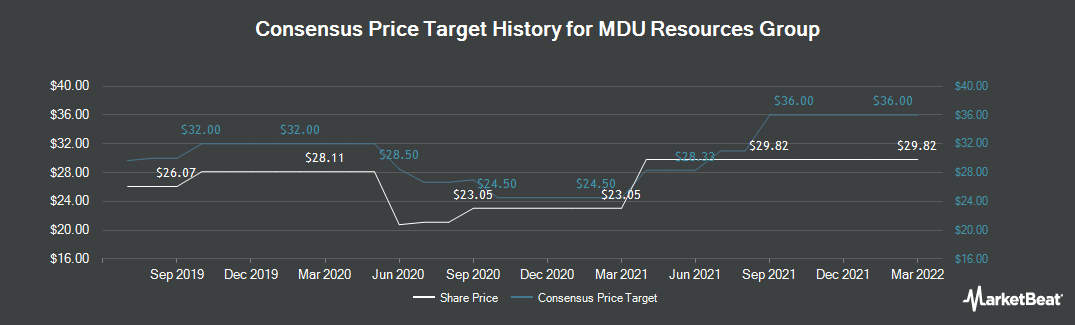 Price Target History for MDU Resources Group (NYSE:MDU)