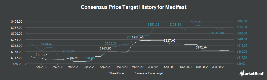 Price Target History for Medifast (NYSE:MED)