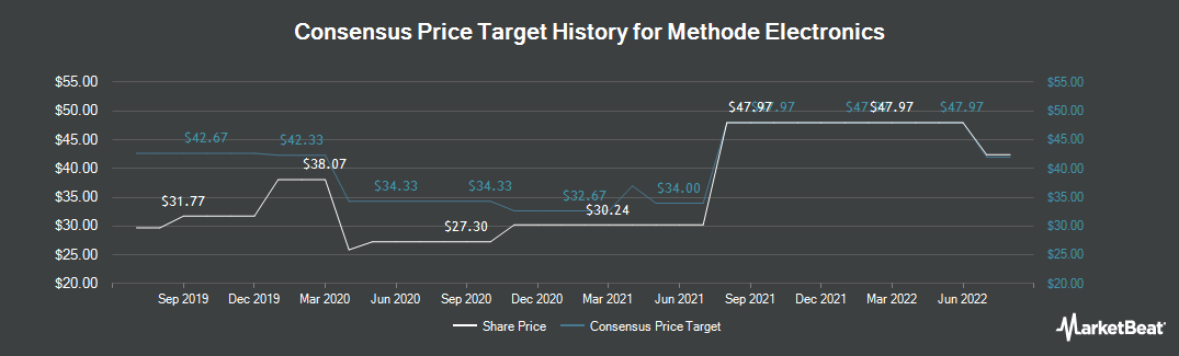 Price Target History for Methode Electronics (NYSE:MEI)