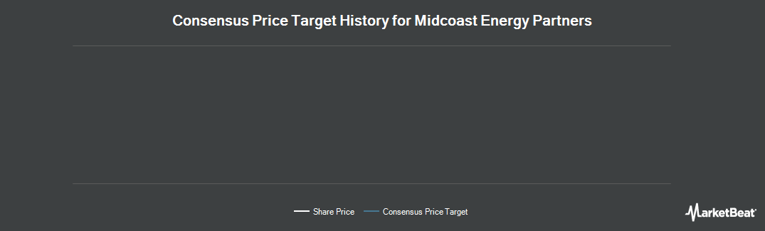 Price Target History for Midcoast Energy Partners (NYSE:MEP)