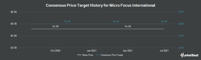 Price Target History for Micro Focus International (NYSE:MFGP)