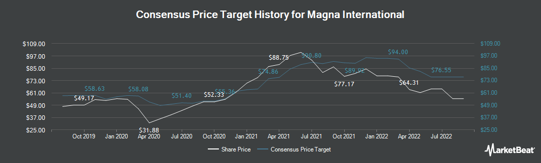 Price Target History for Magna International (NYSE:MGA)