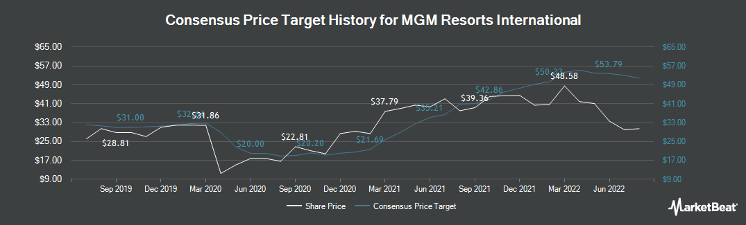 Price Target History for MGM Resorts International (NYSE:MGM)