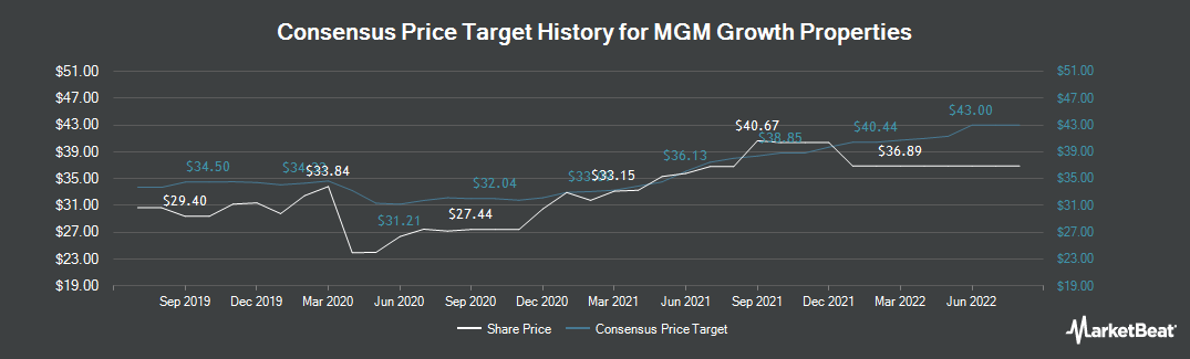 Price Target History for MGM Growth Properties (NYSE:MGP)