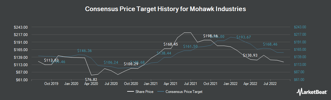 Price Target History for Mohawk Industries (NYSE:MHK)