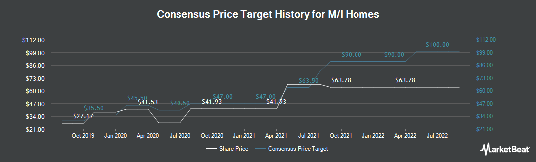 Price Target History for M/I Homes (NYSE:MHO)