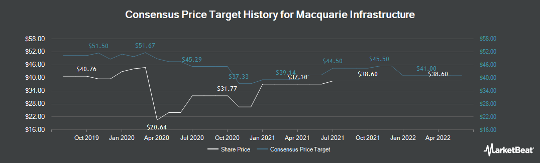 Price Target History for Macquarie Infrastructure (NYSE:MIC)