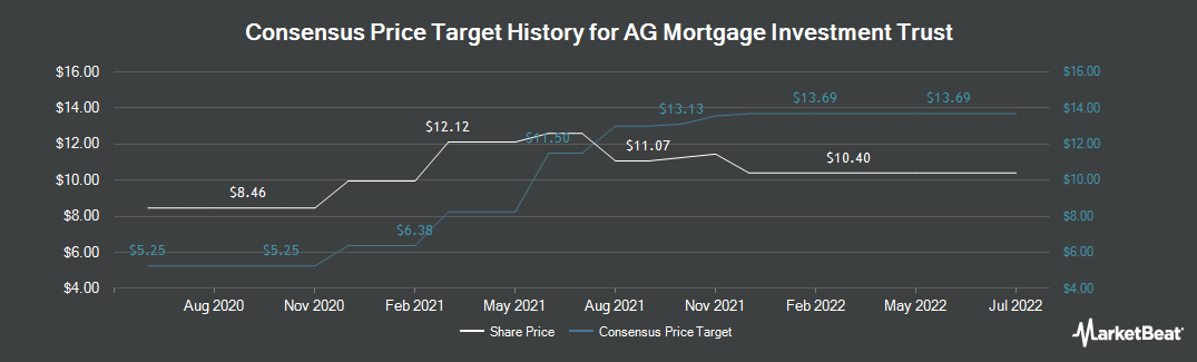 Price Target History for AG Mortgage Investment (NYSE:MITT)