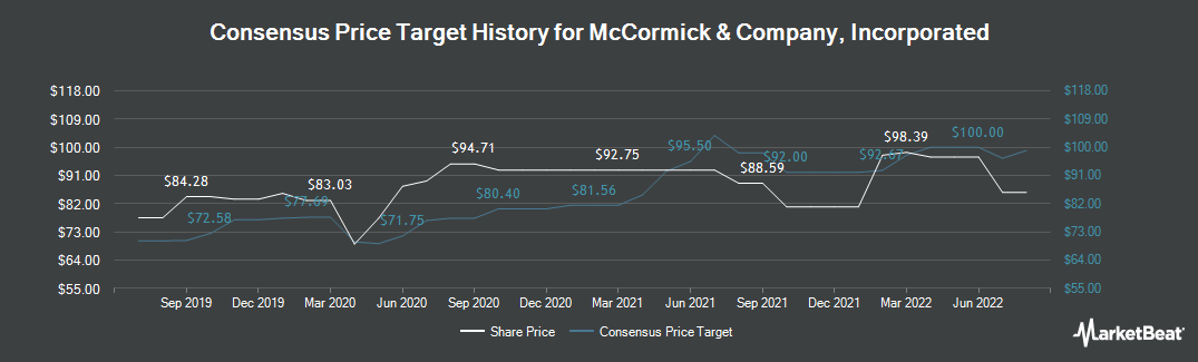 Price Target History for McCormick & Company, Incorporated (NYSE:MKC)